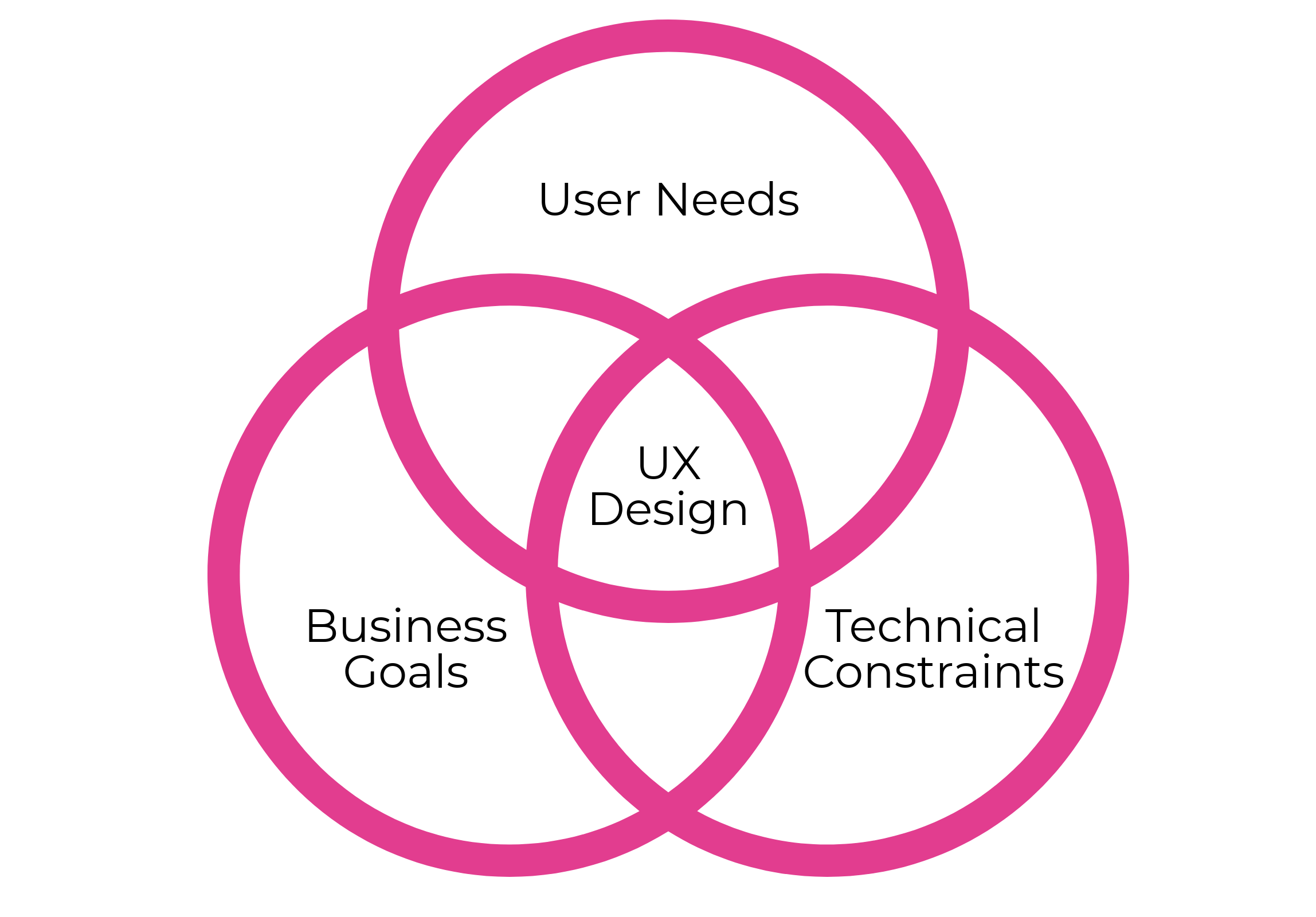 What is ux design - graphic design to ux design