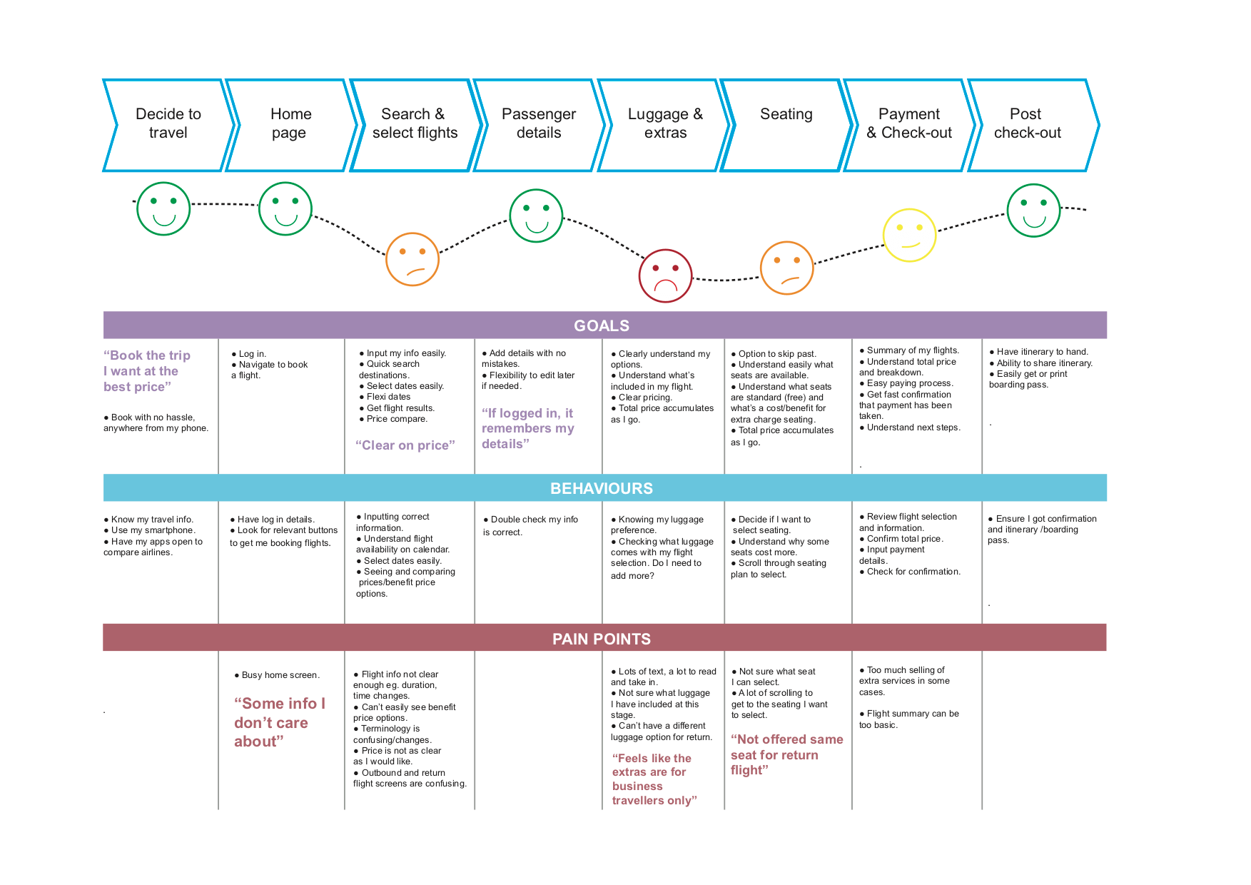 Frank customer journey map - ux tools