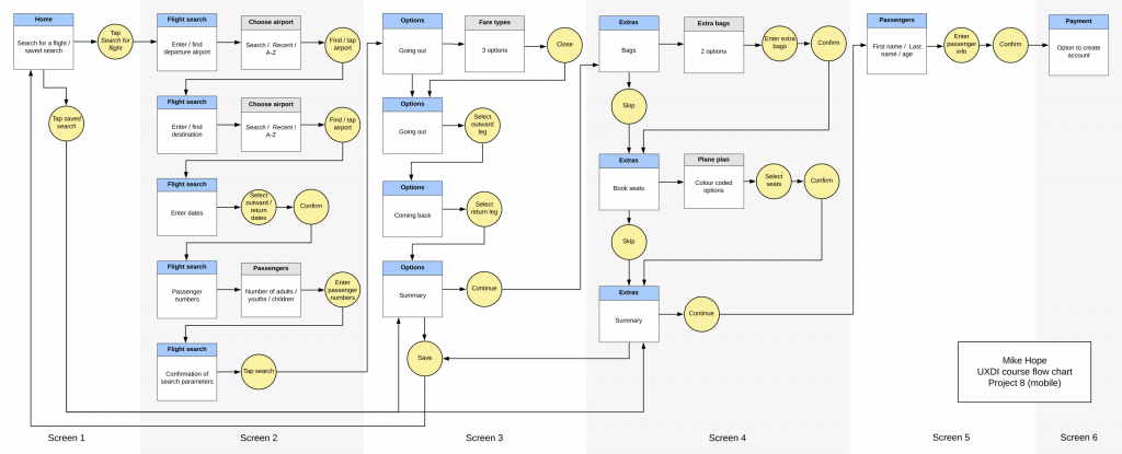 Flow Diagram - LucidChart - ux tools